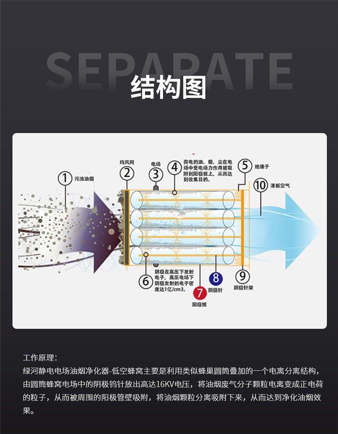静电油烟净化器—低空蜂窝-7.jpg